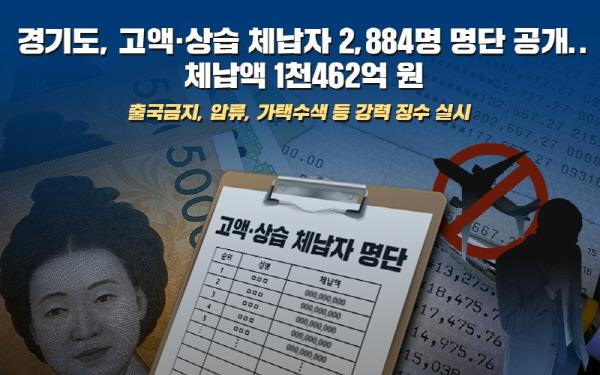 경기도, 1,000만원 이상 고액·상습체납자 2,884명 명단공개